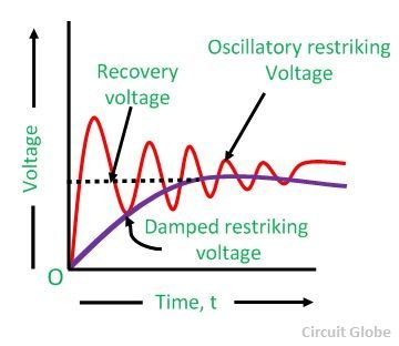 resistance-switching-wave