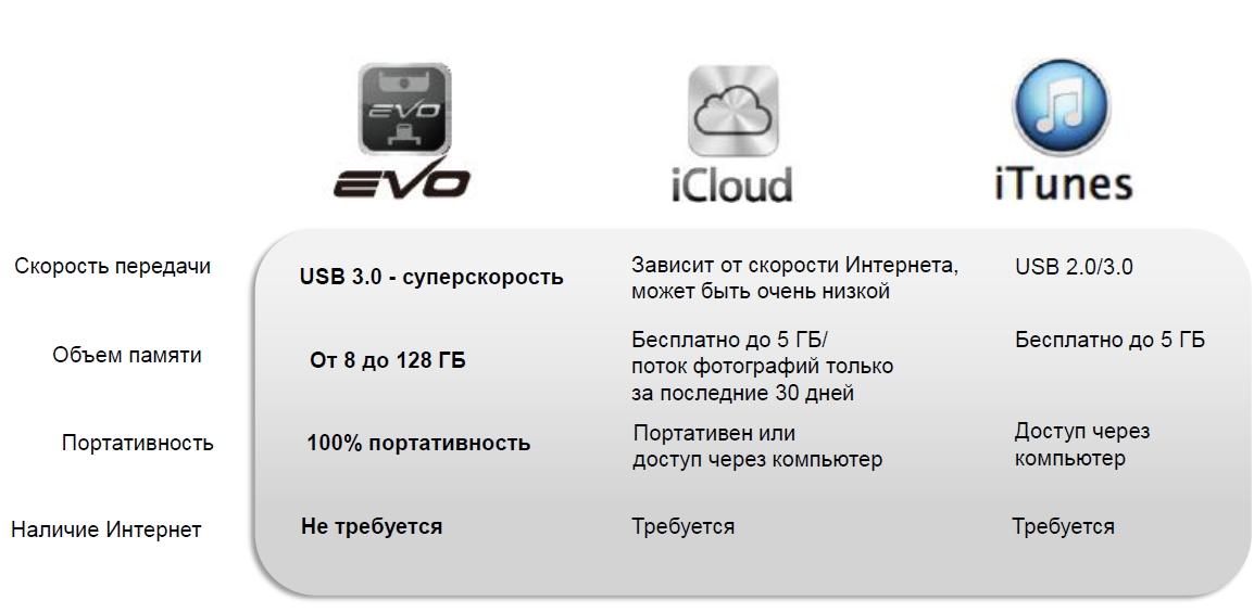 Преимущества i-FlashDrive EVO, itunes, icloud
